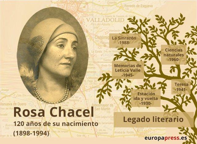 Resultado de imagen de Rosa Chacel (1898-1994)