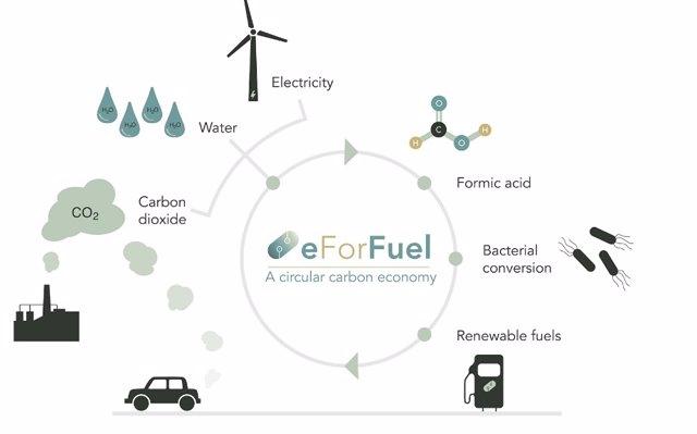 Diagrama del ciclo del eForFuel en el que participa la UA