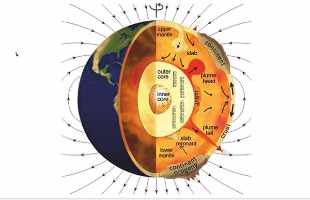 Interacciones en el interior terrestre