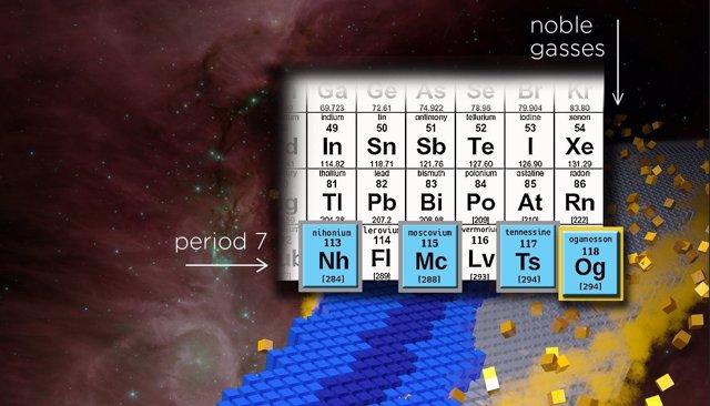 Ultimas adiciones a la tabla periódica