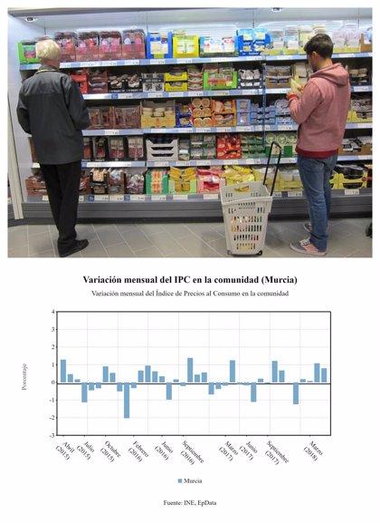 Los precios suben un 0,8% en mayo en la Región y la tasa interanual un 1,6%