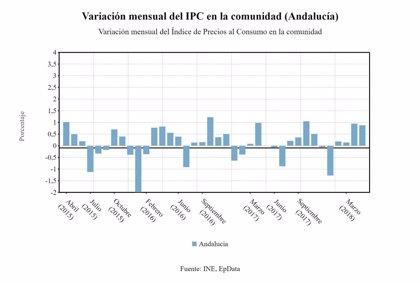 El IPC sube nueve décimas en mayo y sitúa la tasa interanual en el 2%