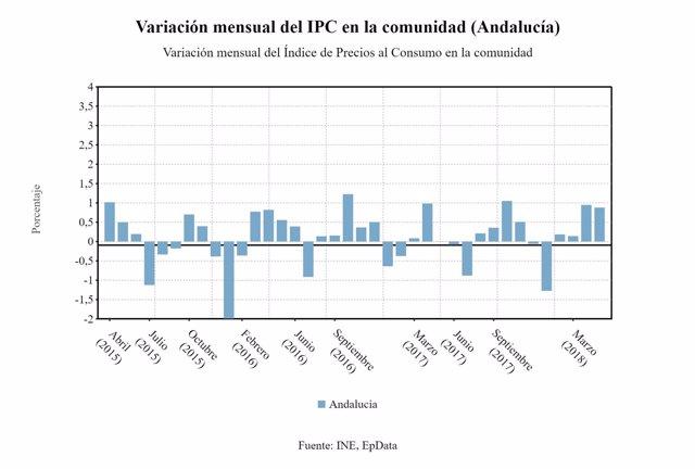 Valoración mensual del IPC en Andalucía