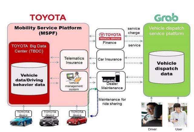 Toyota y Grab
