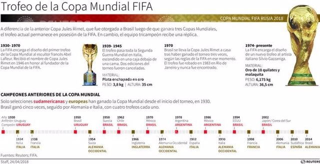 La copa del Mundial