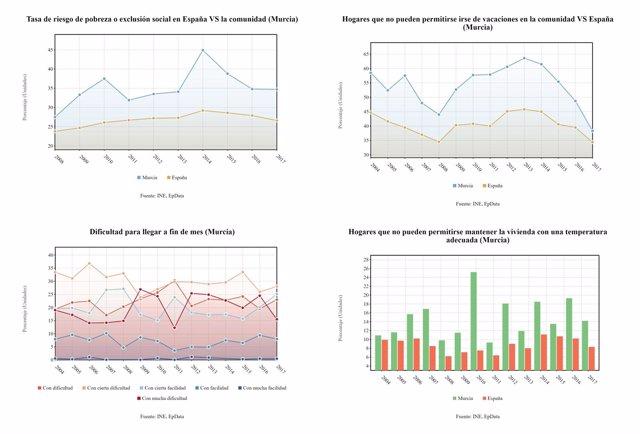Tablas que muestran las variables de condiciones de vida en la Región
