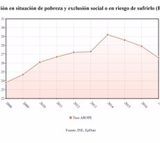 La taxa de risc de pobresa va baixar fins al 21,6% el 2017, el seu nivell més baix des del 2013 (EP DATA)