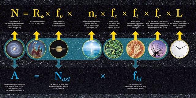 Ecuación de Drake ilustrada