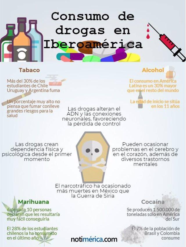 Consumo de drogas en Iberoamérica