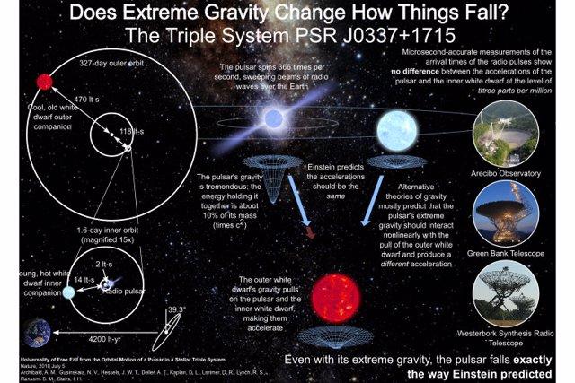 Resultado de imagen de Modelo científico de la Gravedad de Einstein