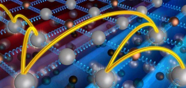 Transferencia del calor en los átomos