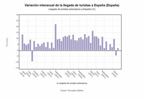 Variación interanual de los turistas extranjeros que llegan a España_mayo2018