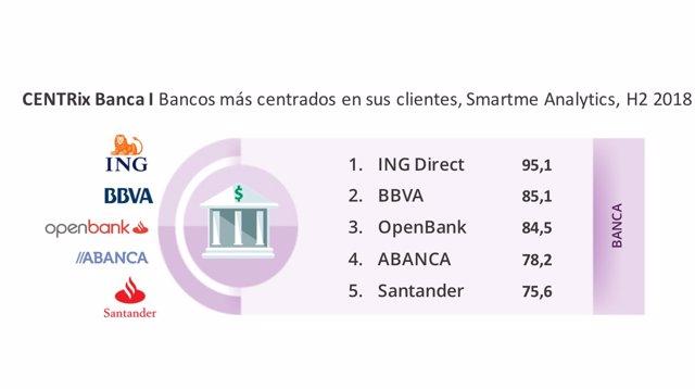 Infografía de Smartme Analytics sobre los bancos más centrados en el cliente