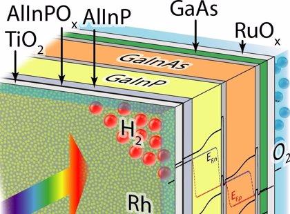 Nuevo récord de hidrógeno producido por división solar directa del agua