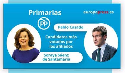 Santamaría gana las primarias con el 36,95% de los votos, seguida por Casado con el 34,03 y Cospedal, tercera