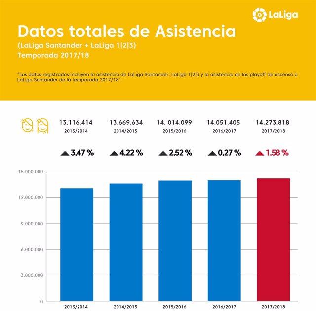 Infografía datos de asistencia LaLiga 2017-18