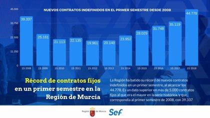 El Gobierno murciano destaca que la Región bate su récord de nuevos contratos fijos en un primer semestre