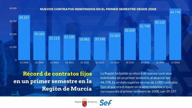 Evolución de los contratos indefinidos en el primer semestre desde 2008
