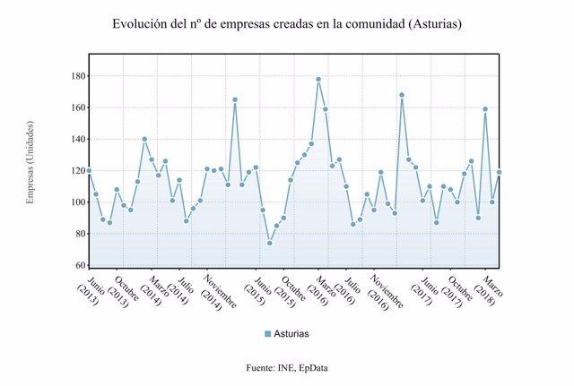 Evolución de la creación de empresas en Asturias, datos de Mayo de 2018