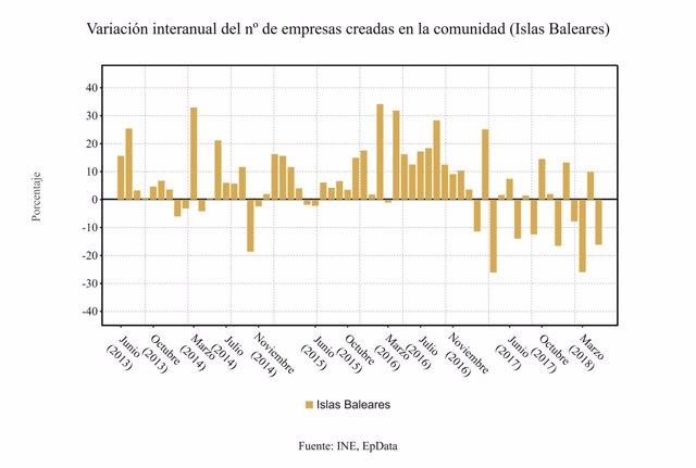 Variación interanual de la creación de empresas en Baleares (mayo 2018)