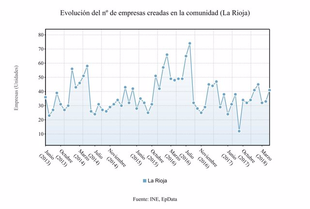 Evolución núimero de empresas creadas en la Rioja