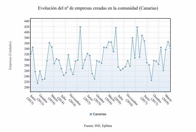 Empresas creadas en Canarias en mayo