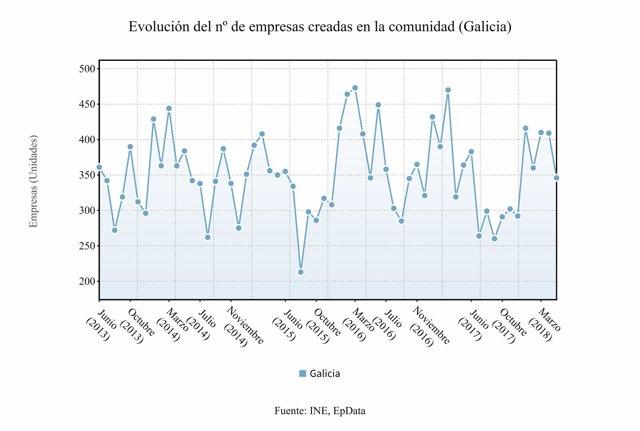 La creación de empresas en Galicia desciende en mayo un 5,2%