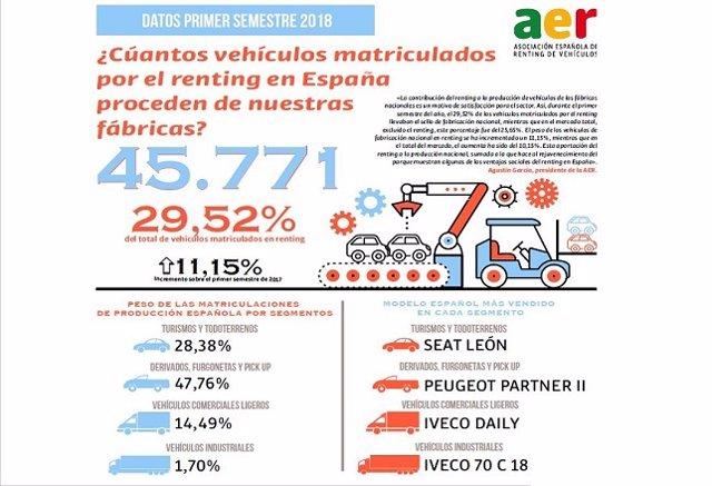 Infografía producción española vehículos matriculados en renting
