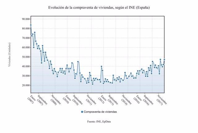 Compraventa viviendas INE mayo 2018
