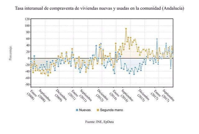 Tasa interanual de compraventa de viviendas en Andalucía