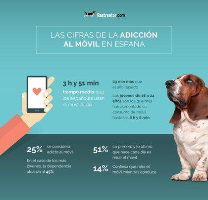 Más de 7,6 millones de españoles se consideran adictos al móvil