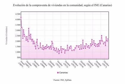 La compraventa de viviendas en Canarias sube un 5,7% en mayo, hasta las 2.162