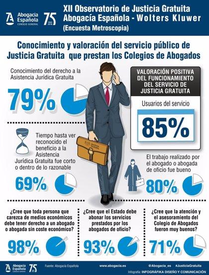 Cae un 3,4% la inversión en Justicia Gratuita en Castilla y León
