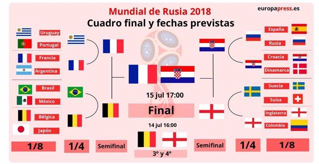 Cuadro final del Mundial de Rusia