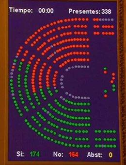 Votación del decreto ley de RTVE