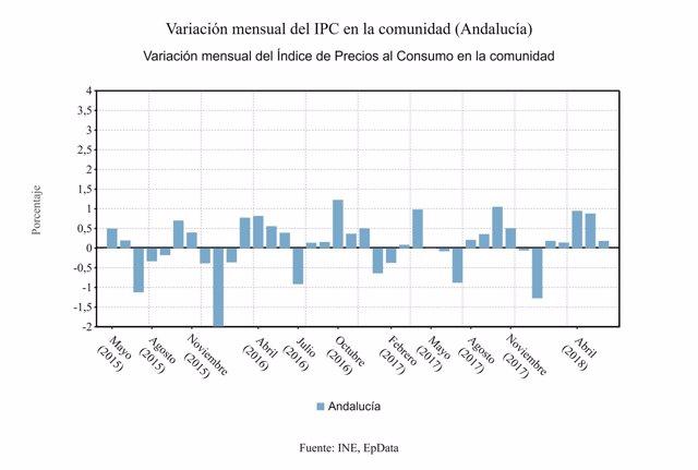 Variación mensual del IPC en Andalucía