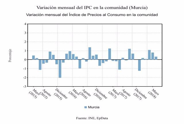 Variación mensual del IPC en Murcia en junio