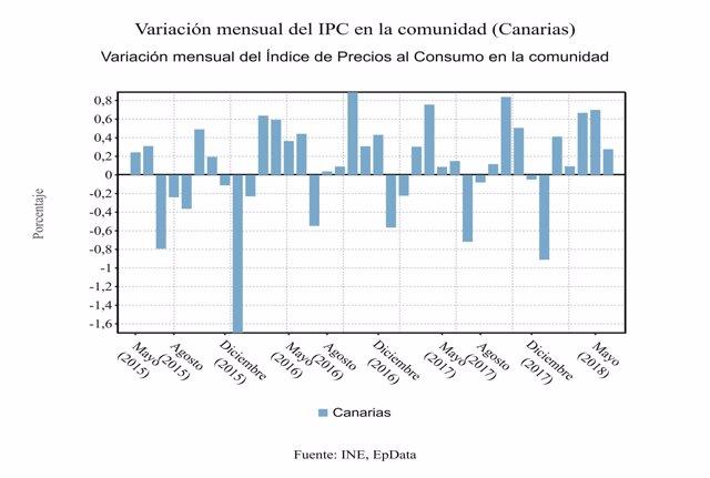 Variación mensual del IPC de Canarias