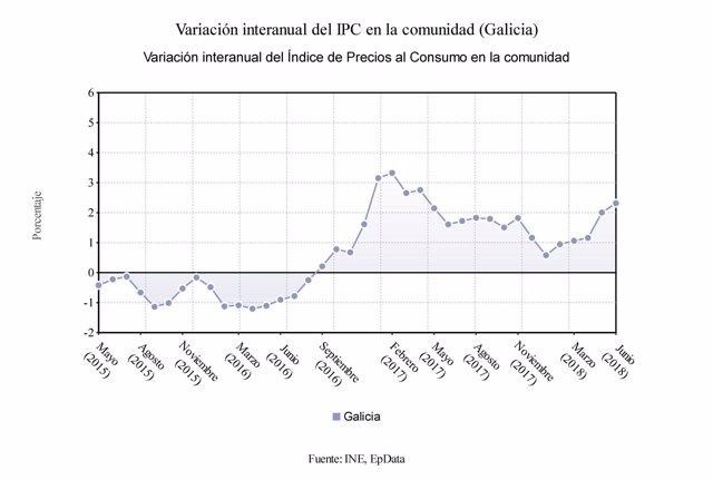 Variación interanual del IPC en Galicia