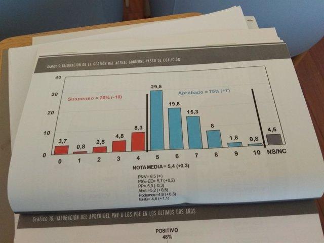 Valoración de la gestión del Gobierno Vasco en el Euskobarometro