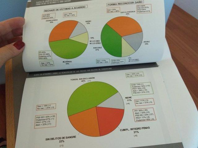 Gráfico del Euskobarómetro sobre los presos de ETA y la reinserción