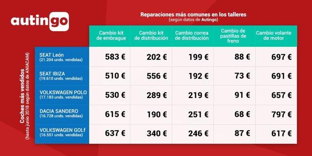 Tabla precios reparaciones comunes coches más vendidos 2018