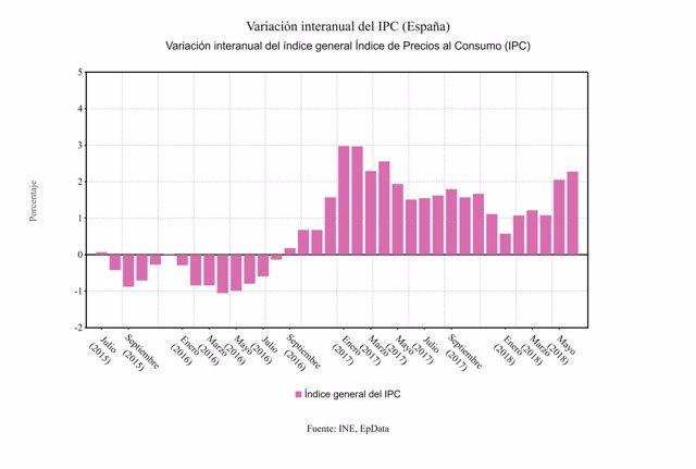 Variación interanual IPC junio 2018