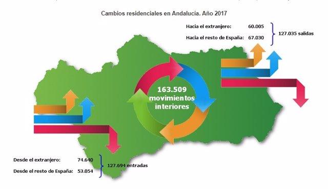 Cambios residenciales en Andalucía en 2017.