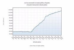 LA DEUDA PUBLICA SUBE EN MAYO EN 4.935 MILLONES Y SUPONE EL 98,2% DEL PIB