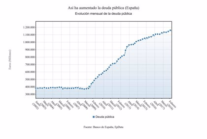 La deuda pública sube en mayo en 4.935 millones y supone el 98,2% del PIB