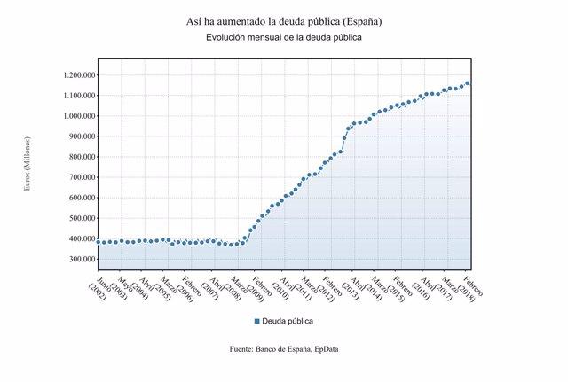 Evolución_deuda_pública_España_mayo2018