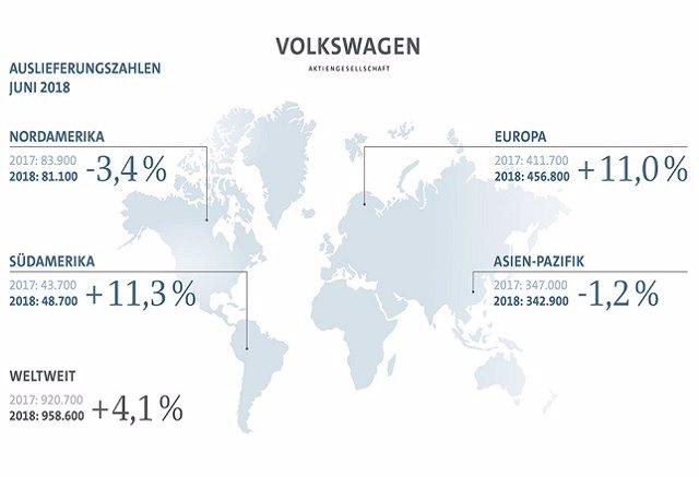 Ventas del grupo Volkswagen en junio 2018
