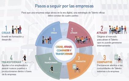 El 44% de los directivos de las grandes empresas españolas asegura tener dificultades para encontrar talento