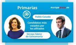 SANTAMARIA Y CASADO LLEGAN AL CONGRESO DEL PP A LOS GRITOS DE PRESIDENTA Y PRESIDENTE